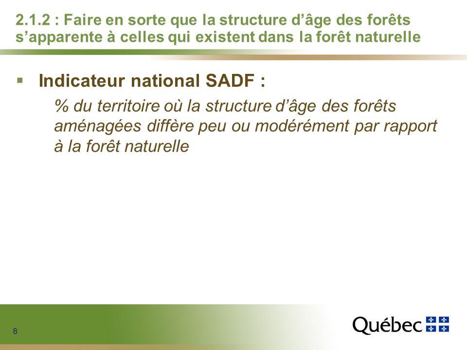 8 8 8 8 2.1.2 : Faire en sorte que la structure dâge des forêts sapparente à celles qui existent dans la forêt naturelle Indicateur national SADF : %