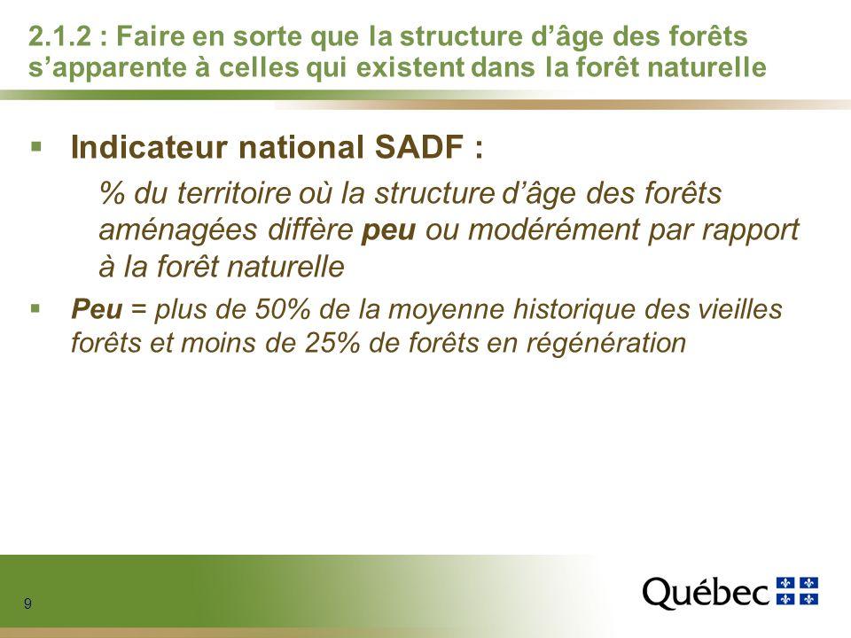9 9 9 9 2.1.2 : Faire en sorte que la structure dâge des forêts sapparente à celles qui existent dans la forêt naturelle Indicateur national SADF : %