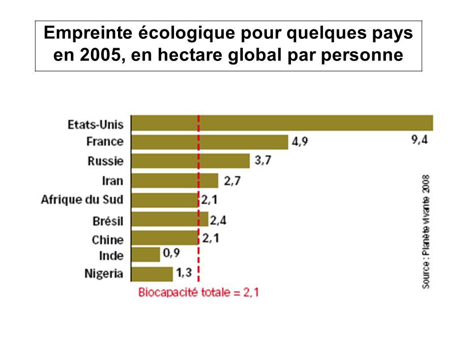 Empreinte écologique pour quelques pays en 2005, en hectare global par personne