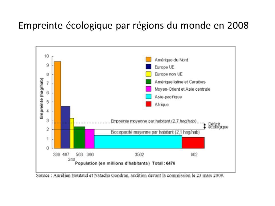 Empreinte écologique par régions du monde en 2008