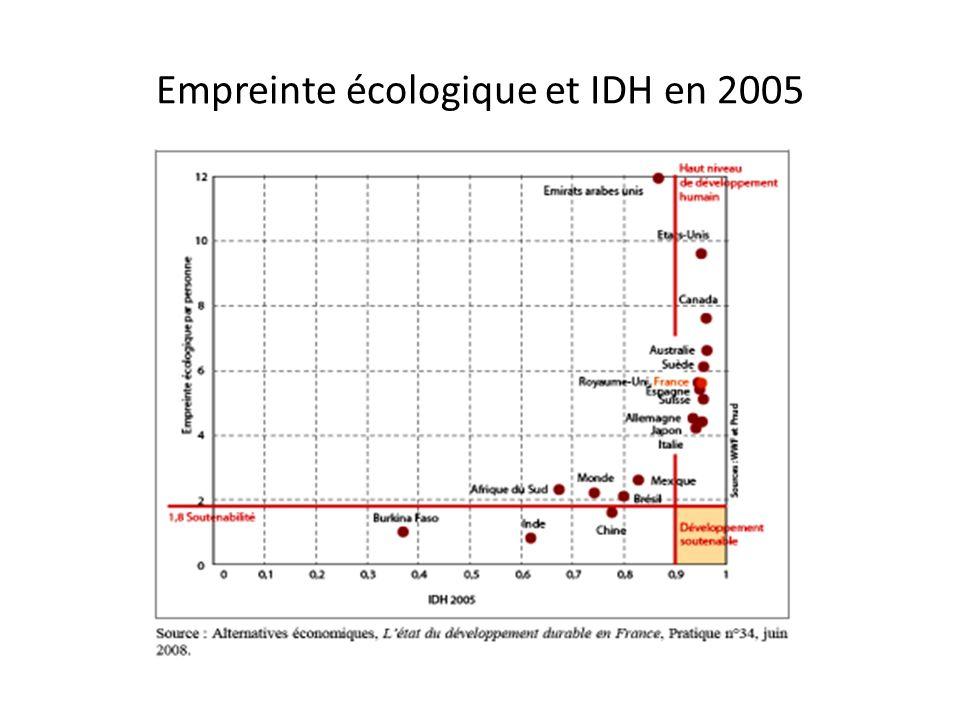 Empreinte écologique et IDH en 2005