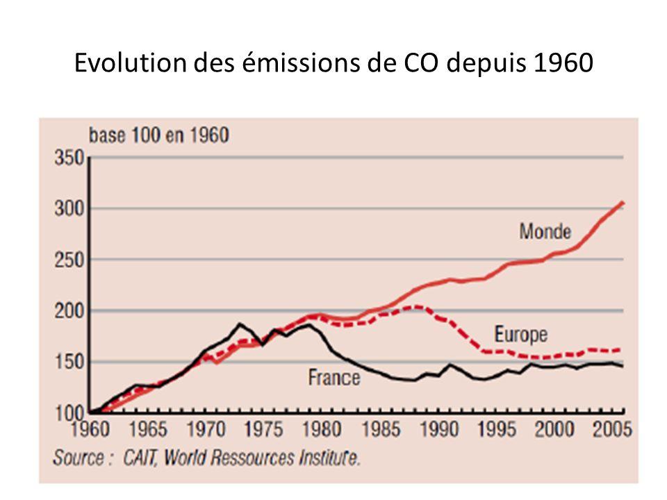 Evolution des émissions de CO depuis 1960