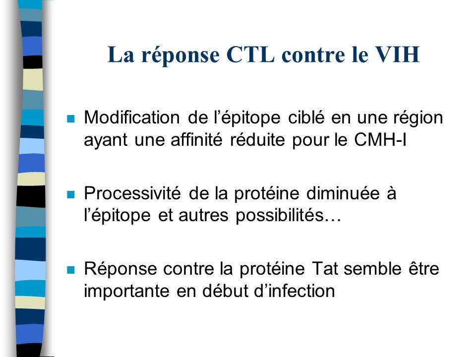 La réponse CTL contre le VIH n Modification de lépitope ciblé en une région ayant une affinité réduite pour le CMH-I n Processivité de la protéine dim