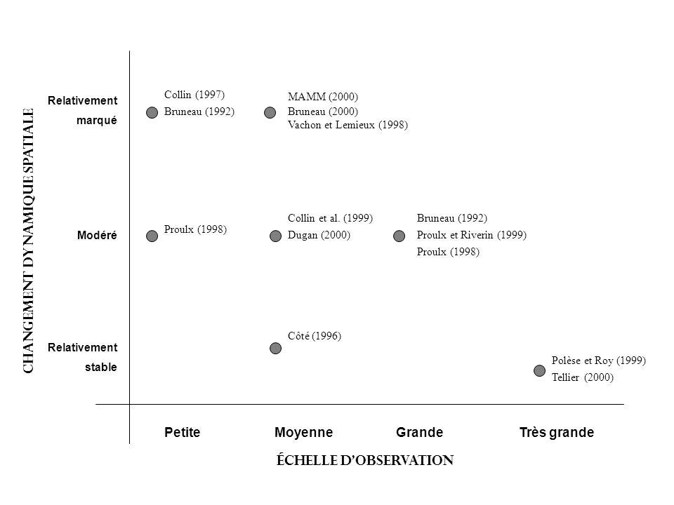 PetiteMoyenneGrandeTrès grande Relativement stable Modéré Relativement marqué Tellier (2000) Polèse et Roy (1999) Bruneau (1992) Proulx et Riverin (19