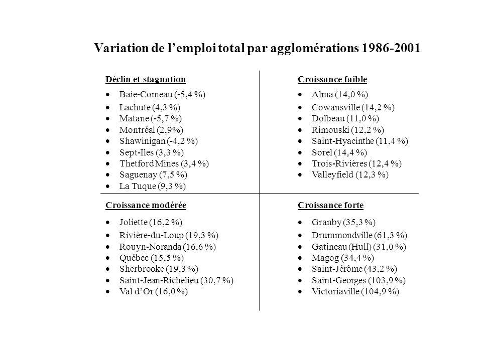 Variation de lemploi total par agglomérations 1986-2001 Déclin et stagnation Baie-Comeau (-5,4 %) Lachute (4,3 %) Matane (-5,7 %) Montréal (2,9%) Shaw