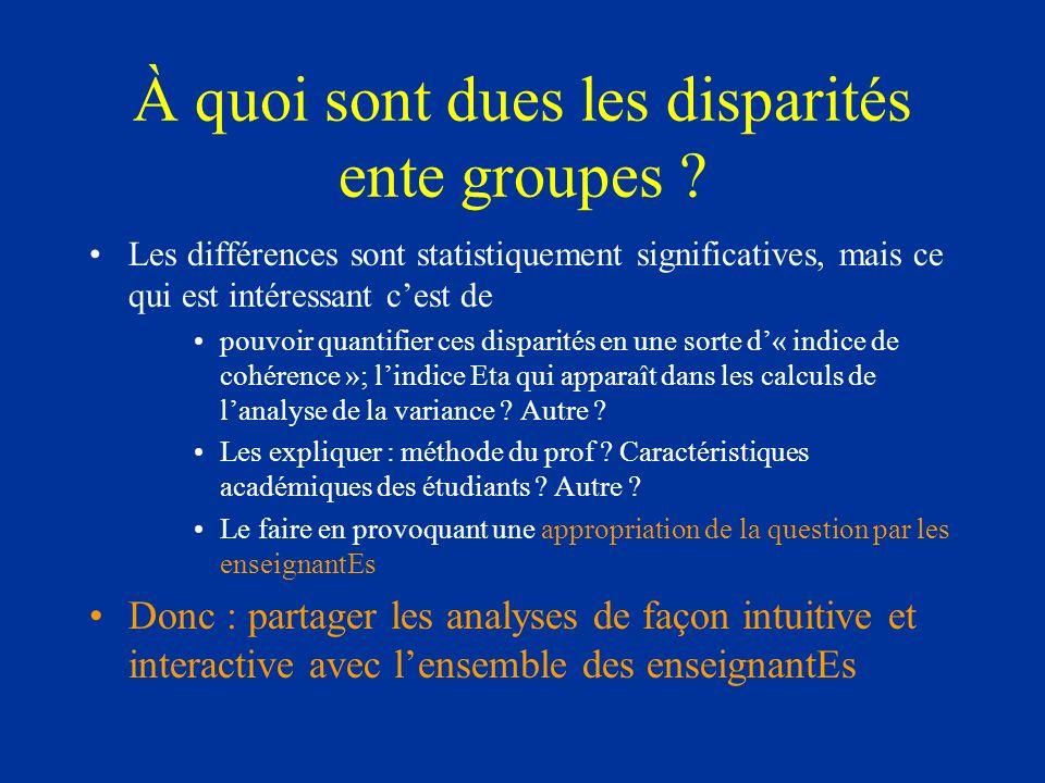 À quoi sont dues les disparités ente groupes ? Les différences sont statistiquement significatives, mais ce qui est intéressant cest de pouvoir quanti