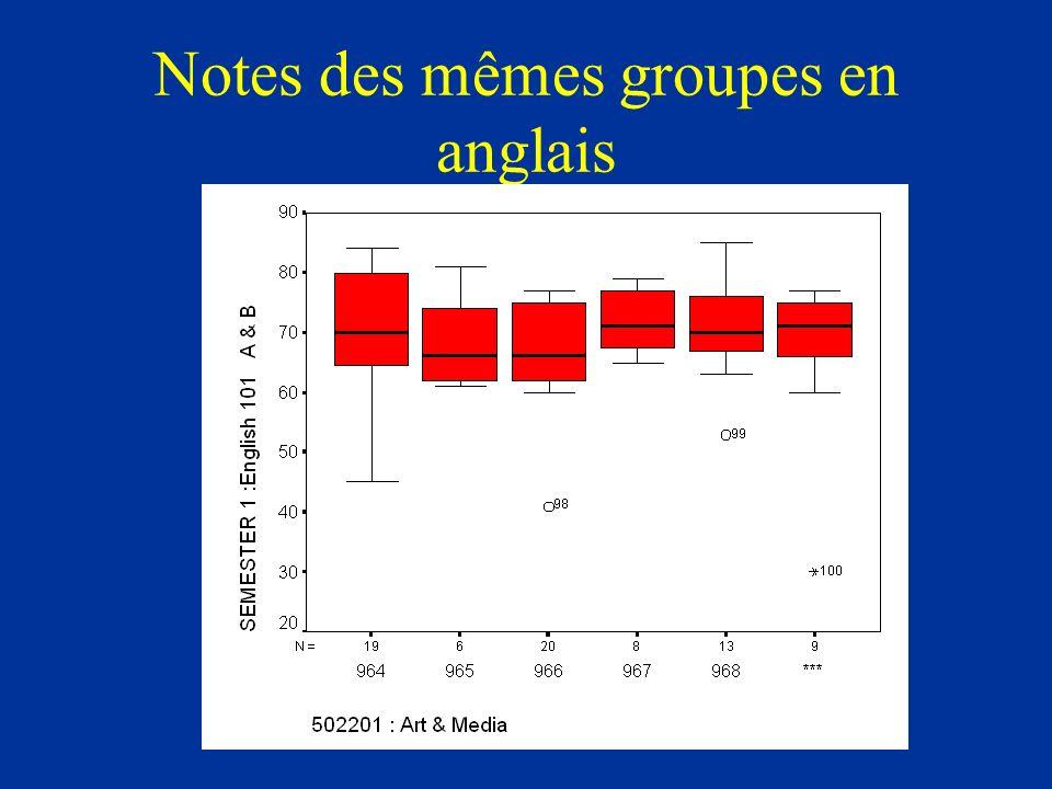 Notes des mêmes groupes en anglais