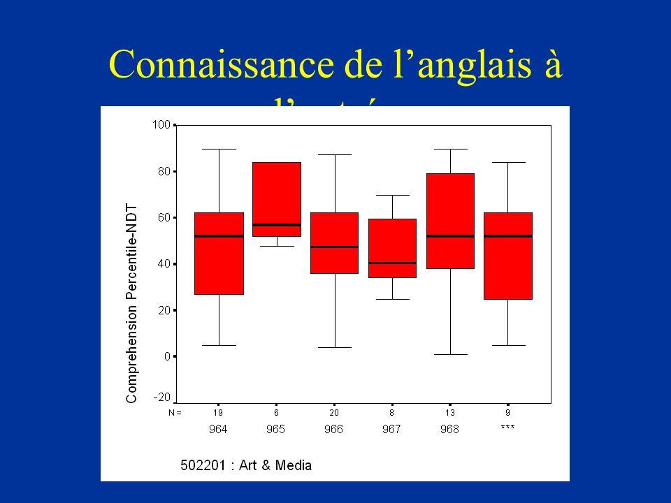 Connaissance de langlais à lentrée