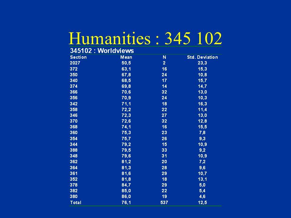 Humanities : 345 102