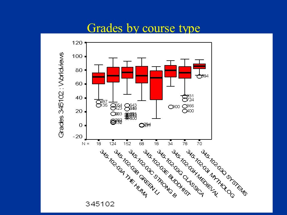 Grades by course type