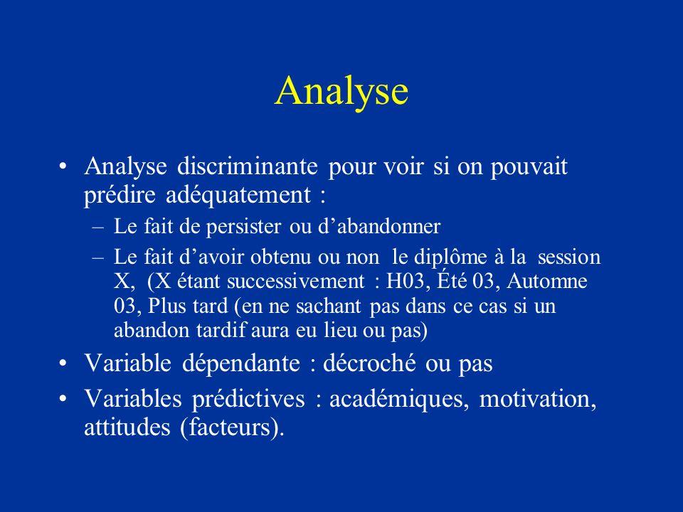 Analyse Analyse discriminante pour voir si on pouvait prédire adéquatement : –Le fait de persister ou dabandonner –Le fait davoir obtenu ou non le dip