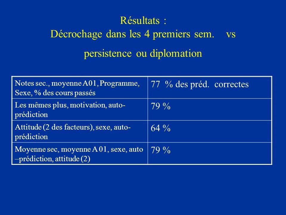 Résultats : Décrochage dans les 4 premiers sem. vs persistence ou diplomation Notes sec., moyenne A01, Programme, Sexe, % des cours passés 77 % des pr