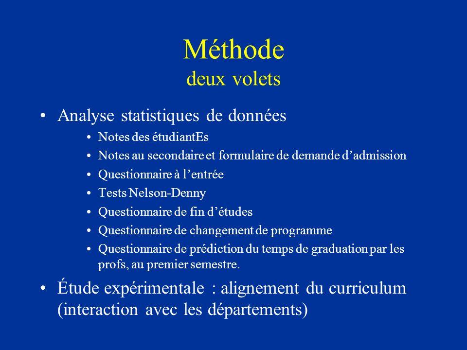 Méthode deux volets Analyse statistiques de données Notes des étudiantEs Notes au secondaire et formulaire de demande dadmission Questionnaire à lentr
