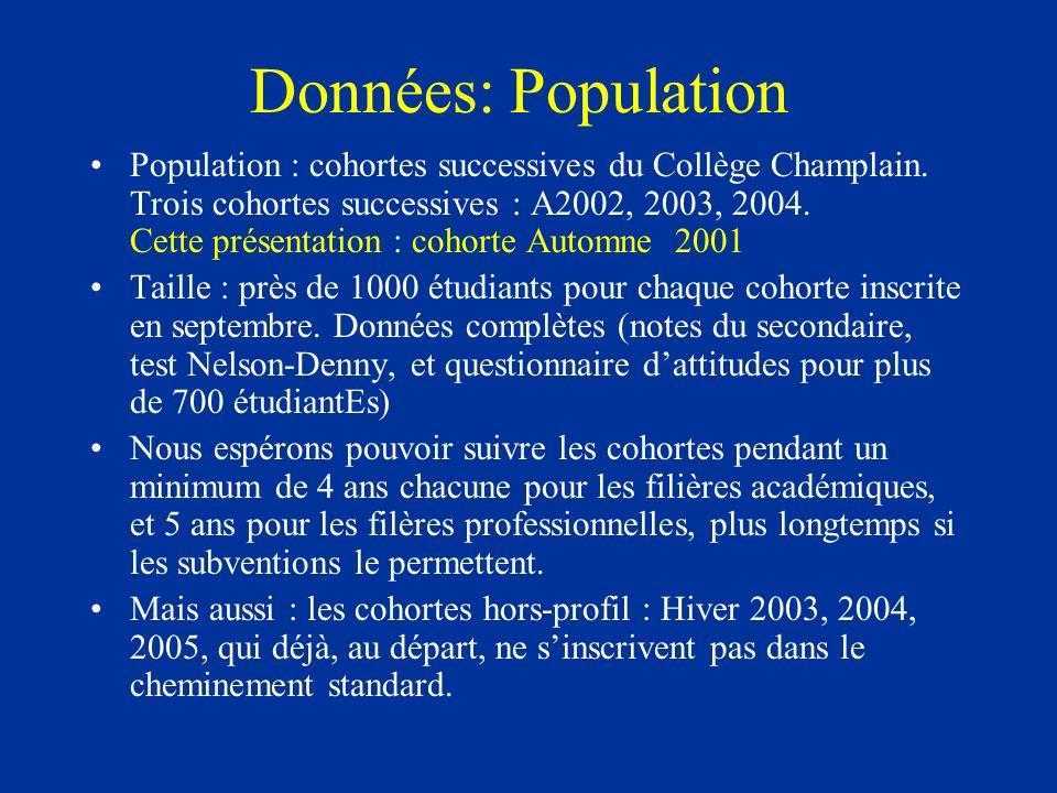 Données: Population Population : cohortes successives du Collège Champlain. Trois cohortes successives : A2002, 2003, 2004. Cette présentation : cohor