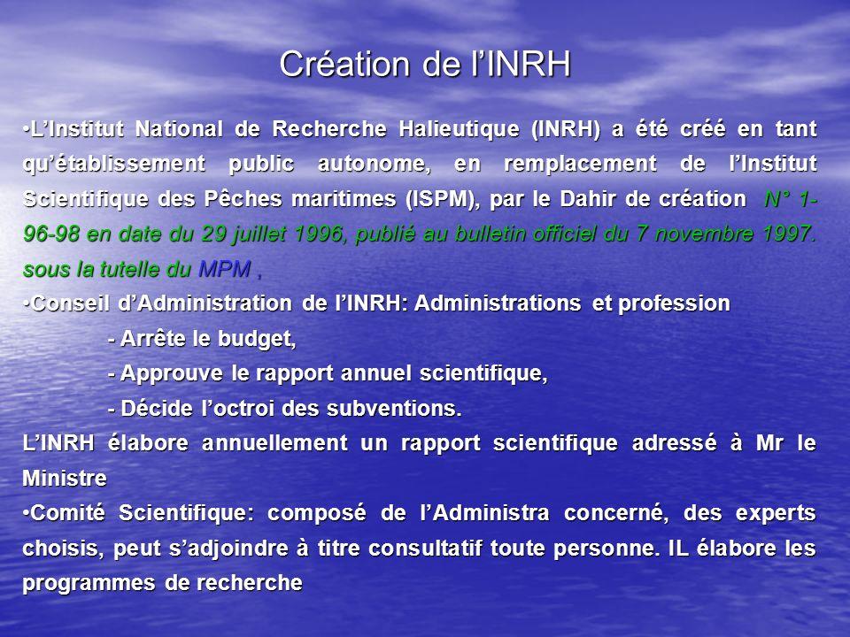 Création de lINRH LInstitut National de Recherche Halieutique (INRH) a été créé en tant quétablissement public autonome, en remplacement de lInstitut