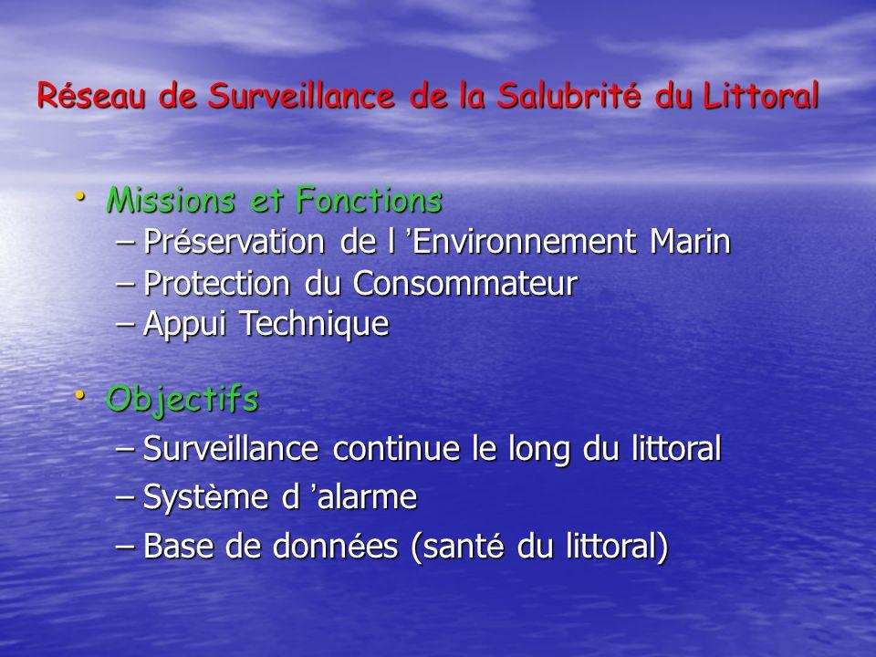 R é seau de Surveillance de la Salubrit é du Littoral Missions et Fonctions Missions et Fonctions –Pr é servation de l Environnement Marin –Protection