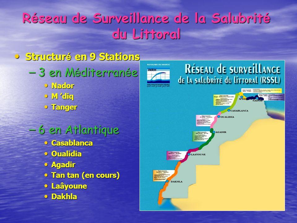R é seau de Surveillance de la Salubrit é du Littoral Structur é en 9 Stations Structur é en 9 Stations – 3 en M é diterran é e Nador Nador M diq M di