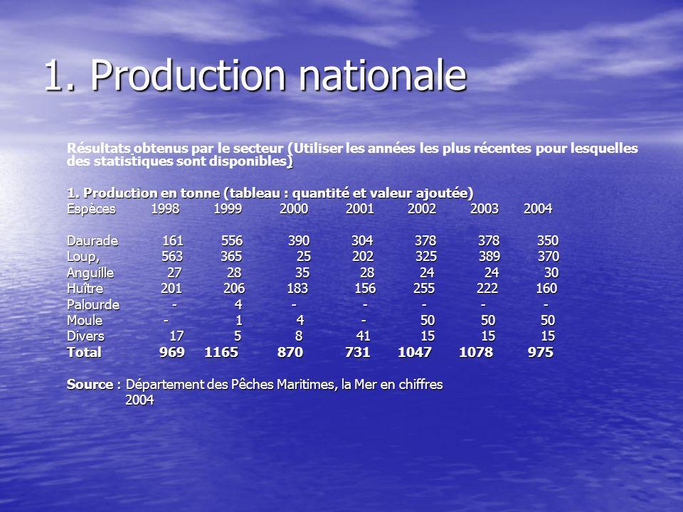 1. Production nationale ) Résultats obtenus par le secteur (Utiliser les années les plus récentes pour lesquelles des statistiques sont disponibles) 1