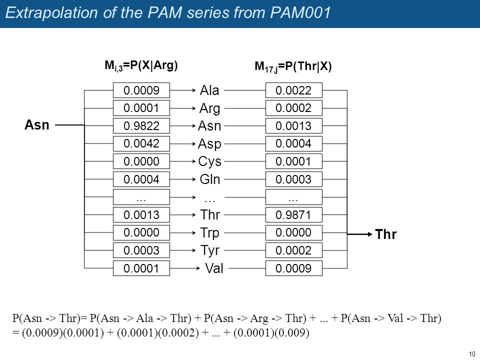 Extrapolation of the PAM series from PAM001 10 Asn Ala Arg Asn Asp Cys Tyr Trp Val...