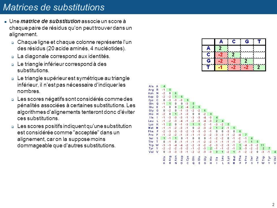 Matrices de substitutions nucléotidiques Pour les séquences nucléotidiques, on utilise généralement une pénalité identique pour toute les substitutions.