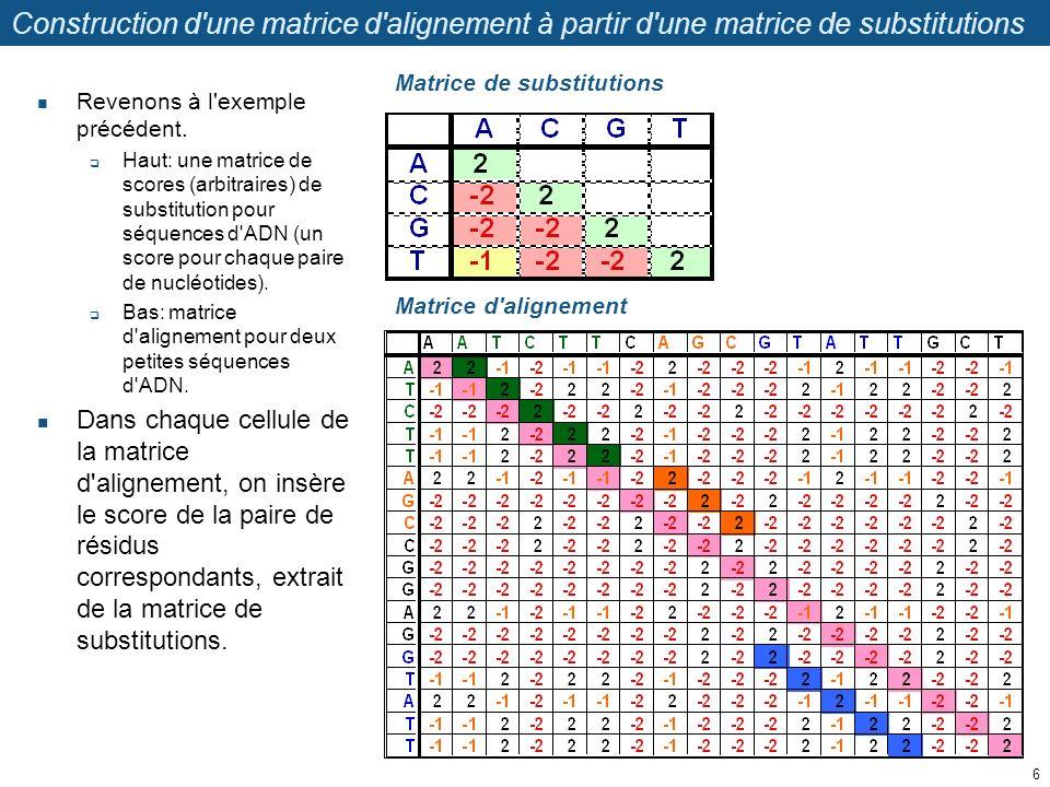 Construction d'une matrice d'alignement à partir d'une matrice de substitutions Revenons à l'exemple précédent. Haut: une matrice de scores (arbitrair