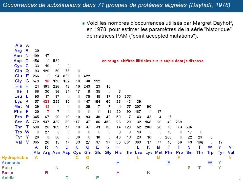 Substitution matrices for proteins Margaret Dayhoff (1978) a mesuré les taux de substitutions entre chaque paire d acides aminés, dans une collection de 71 alignements de paires de protéines.