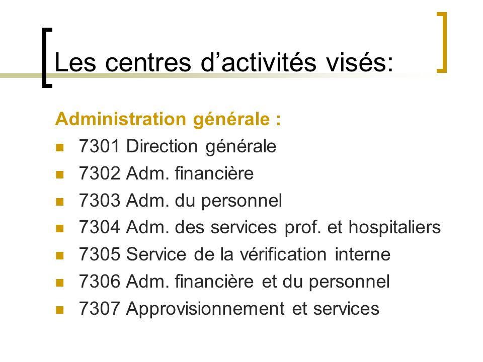 Les centres dactivités visés: Administration générale : 7301 Direction générale 7302 Adm. financière 7303 Adm. du personnel 7304 Adm. des services pro