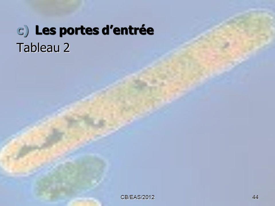 c)Les portes dentrée Tableau 2 44CB/EAS/2012