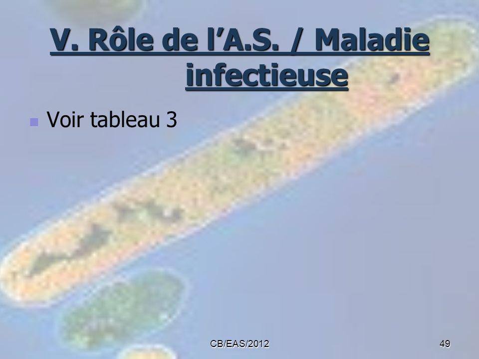 V. Rôle de lA.S. / Maladie infectieuse Voir tableau 3 49CB/EAS/2012