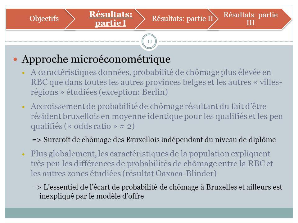 Approche microéconométrique A caractéristiques données, probabilité de chômage plus élevée en RBC que dans toutes les autres provinces belges et les autres « villes- régions » étudiées (exception: Berlin) Accroissement de probabilité de chômage résultant du fait dêtre résident bruxellois en moyenne identique pour les qualifiés et les peu qualifiés (« odds ratio » 2) => Surcroît de chômage des Bruxellois indépendant du niveau de diplôme Plus globalement, les caractéristiques de la population expliquent très peu les différences de probabilités de chômage entre la RBC et les autres zones étudiées (résultat Oaxaca-Blinder) => Lessentiel de lécart de probabilité de chômage à Bruxelles et ailleurs est inexpliqué par le modèle doffre 11 Objectifs Résultats: partie I Résultats: partie II Résultats: partie III