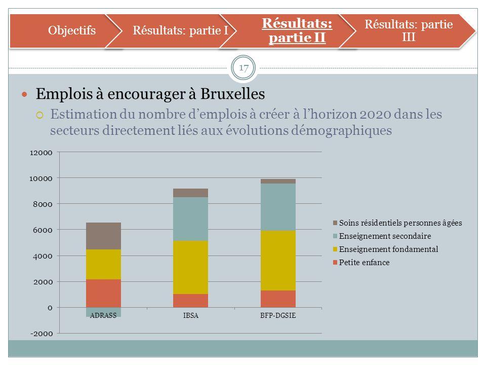 Emplois à encourager à Bruxelles Estimation du nombre demplois à créer à lhorizon 2020 dans les secteurs directement liés aux évolutions démographiques 17 ObjectifsRésultats: partie I Résultats: partie II Résultats: partie III