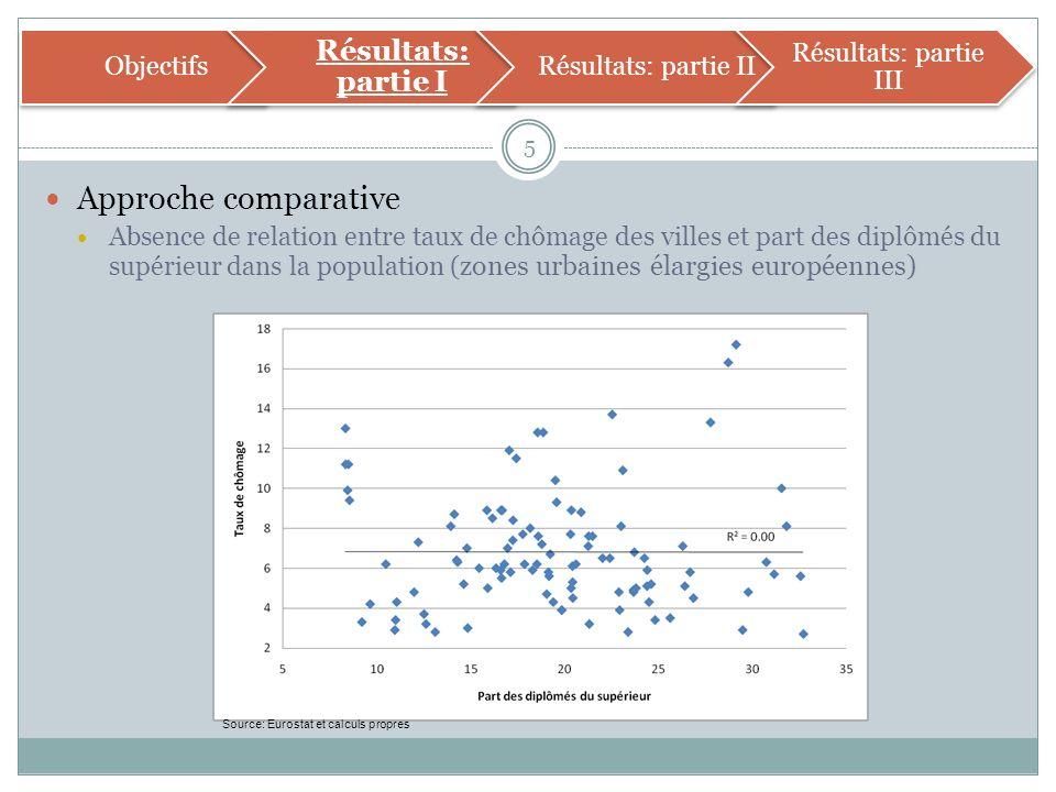 Approche comparative Absence de relation entre taux de chômage des villes et part des diplômés du supérieur dans la population ( zones urbaines élargies européennes) 5 Source: Eurostat et calculs propres Objectifs Résultats: partie I Résultats: partie II Résultats: partie III