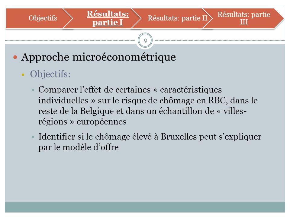 Approche microéconométrique Objectifs: Comparer leffet de certaines « caractéristiques individuelles » sur le risque de chômage en RBC, dans le reste de la Belgique et dans un échantillon de « villes- régions » européennes Identifier si le chômage élevé à Bruxelles peut sexpliquer par le modèle doffre 9 Objectifs Résultats: partie I Résultats: partie II Résultats: partie III