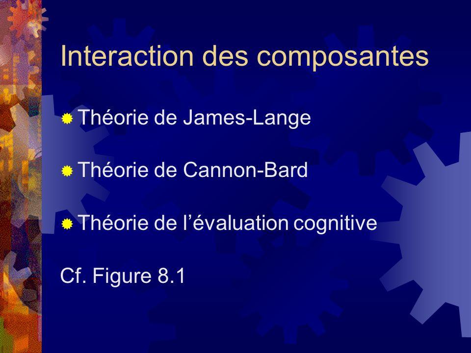 Composante cognitive
