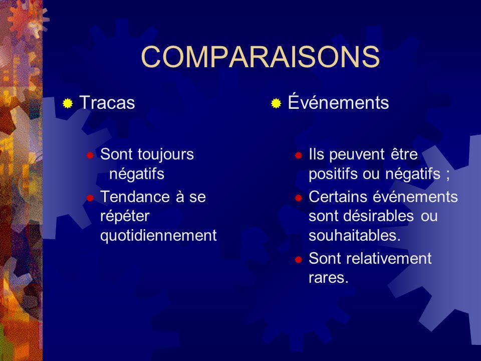 10.1.2 LES CHANGEMENTS DE VIE adaptation Tout changement de vie => adaptation => stress « + » « - » Changement « + » ou « - » => stress Tropproblèmes