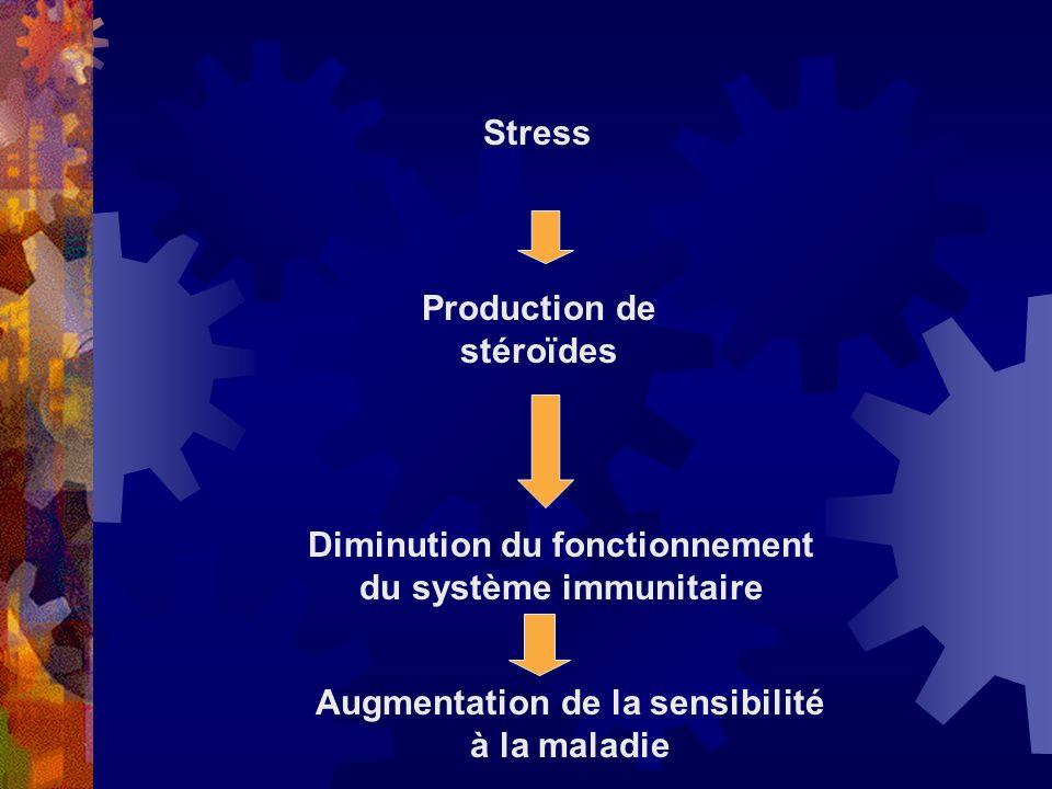 LAFFAIBLISSEMENT DU SYSTÈME IMMUNITAIRE Les trois fonctions du système immunitaire reconnaître détruire inflammation générer de linflammation pour emp