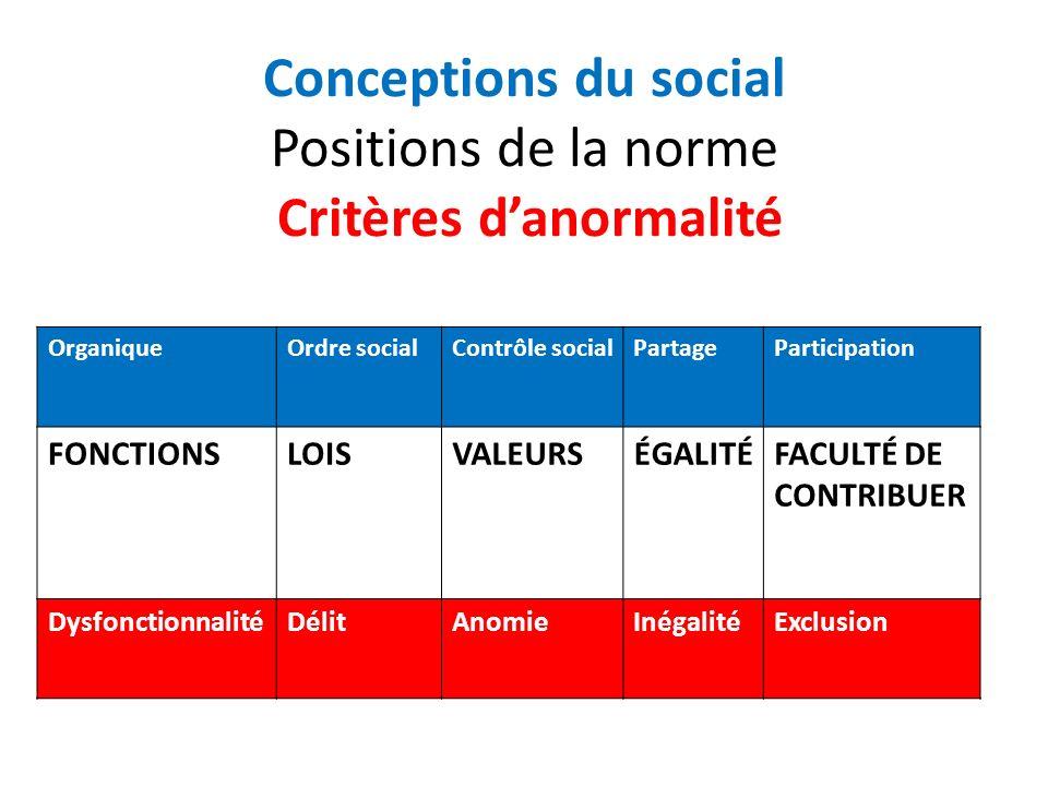 Conceptions du social Positions de la norme Critères danormalité OrganiqueOrdre socialContrôle socialPartageParticipation FONCTIONSLOISVALEURSÉGALITÉFACULTÉ DE CONTRIBUER DysfonctionnalitéDélitAnomieInégalitéExclusion