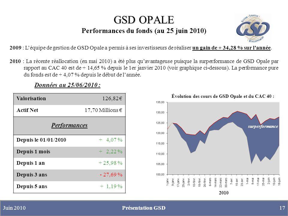 GSD OPALE GSD OPALE Allocation du portefeuille Modifications récentes dans lallocation (au 25 juin 2010) Dans le contexte dincertitudes actuel et malgré le récent rebond des places boursières, nos anticipations et la gestion prudente de GSD Opale, établies en coordination avec le gérant de Lyxor depuis plus dun mois, sont les suivantes : investissement important sur la poche Diversifiée (plus stable et sécurisée) à 43,5%, exposition aux actions européennes maintenue à un niveau faible 11%, exposition aux marchés émergents réduite à 9% (au lieu de 15% précédemment).
