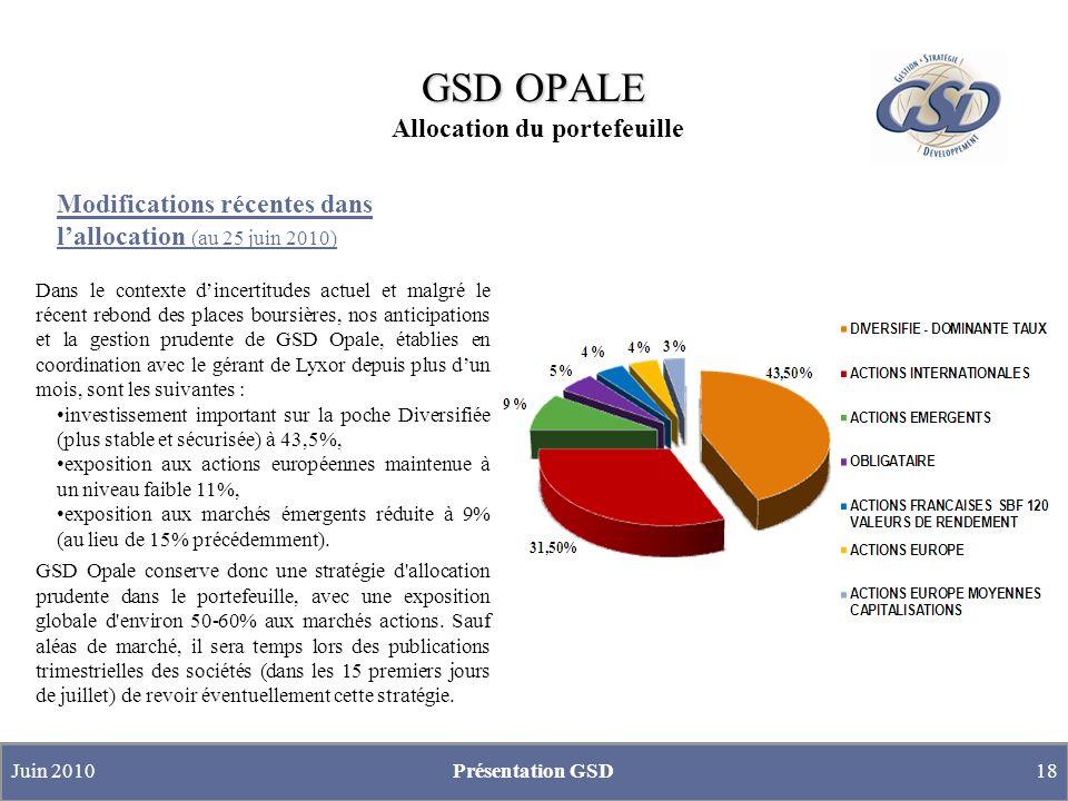 GSD OPALE GSD OPALE Allocation du portefeuille Modifications récentes dans lallocation (au 25 juin 2010) Dans le contexte dincertitudes actuel et malg
