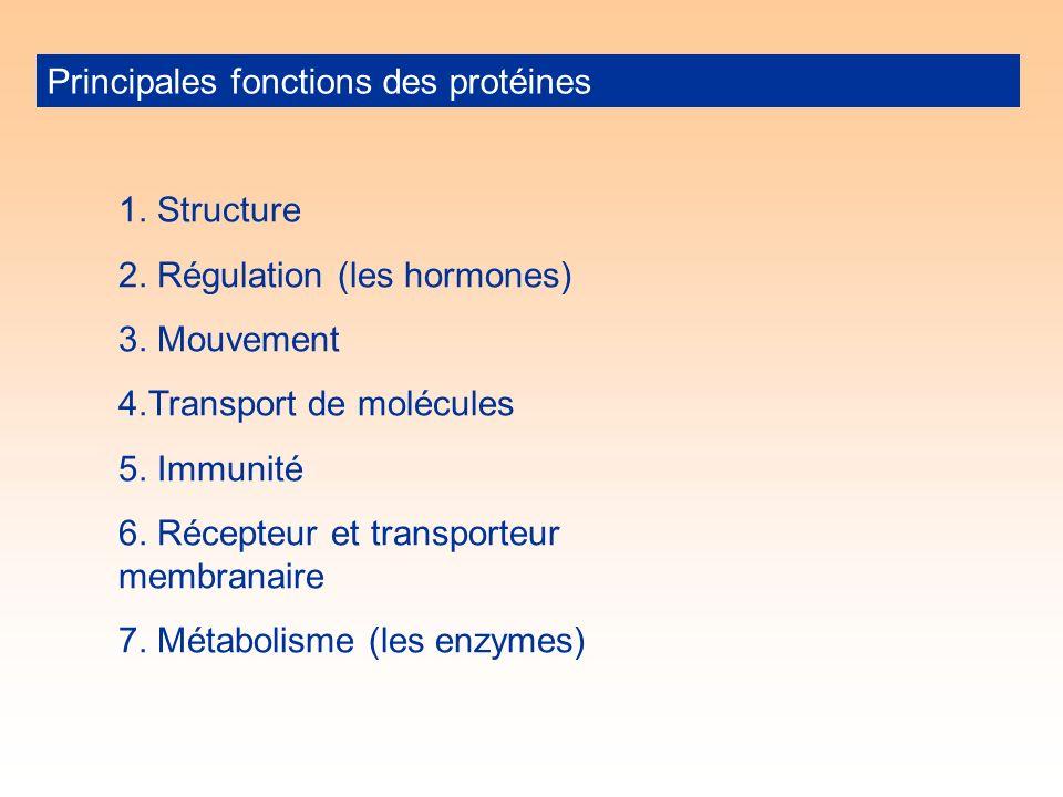 Principales fonctions des protéines 1. Structure 2.
