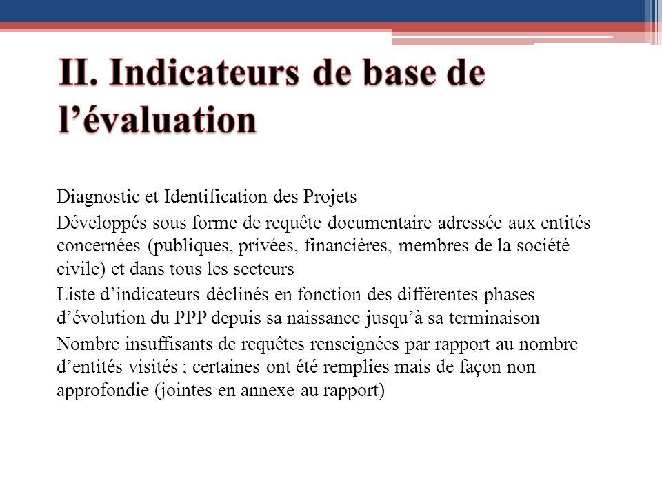 Diagnostic et Identification des Projets Développés sous forme de requête documentaire adressée aux entités concernées (publiques, privées, financière