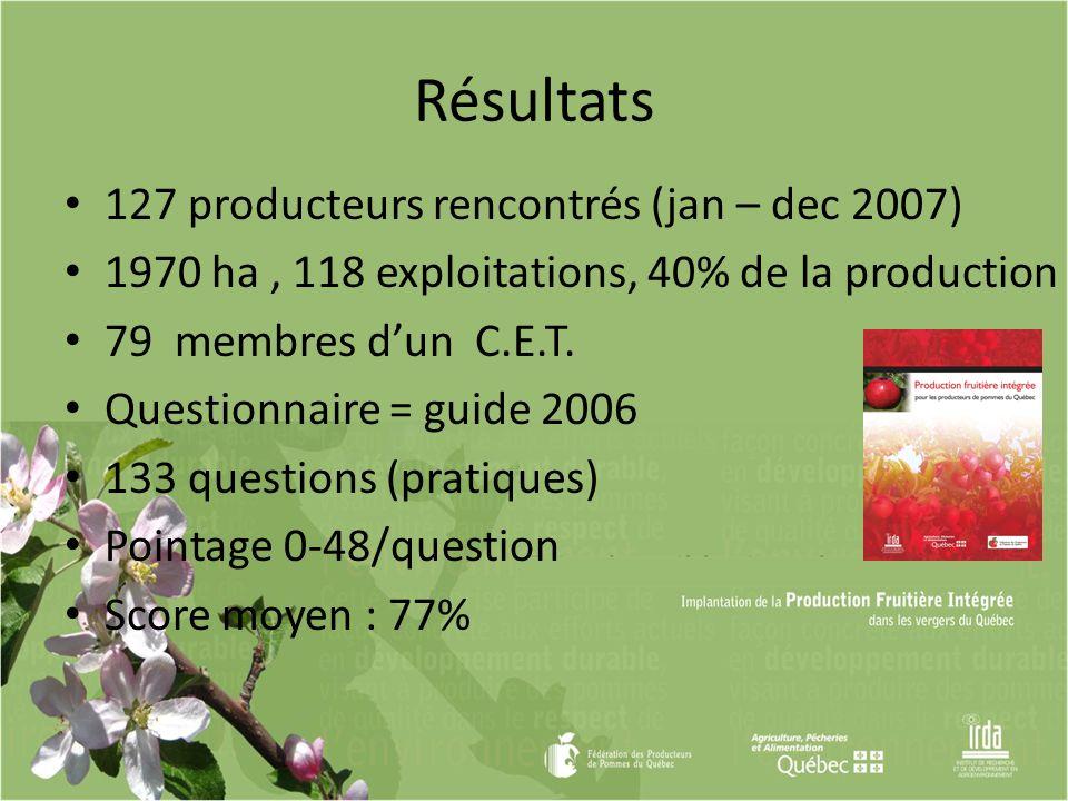 Résultats 127 producteurs rencontrés (jan – dec 2007) 1970 ha, 118 exploitations, 40% de la production 79 membres dun C.E.T. Questionnaire = guide 200