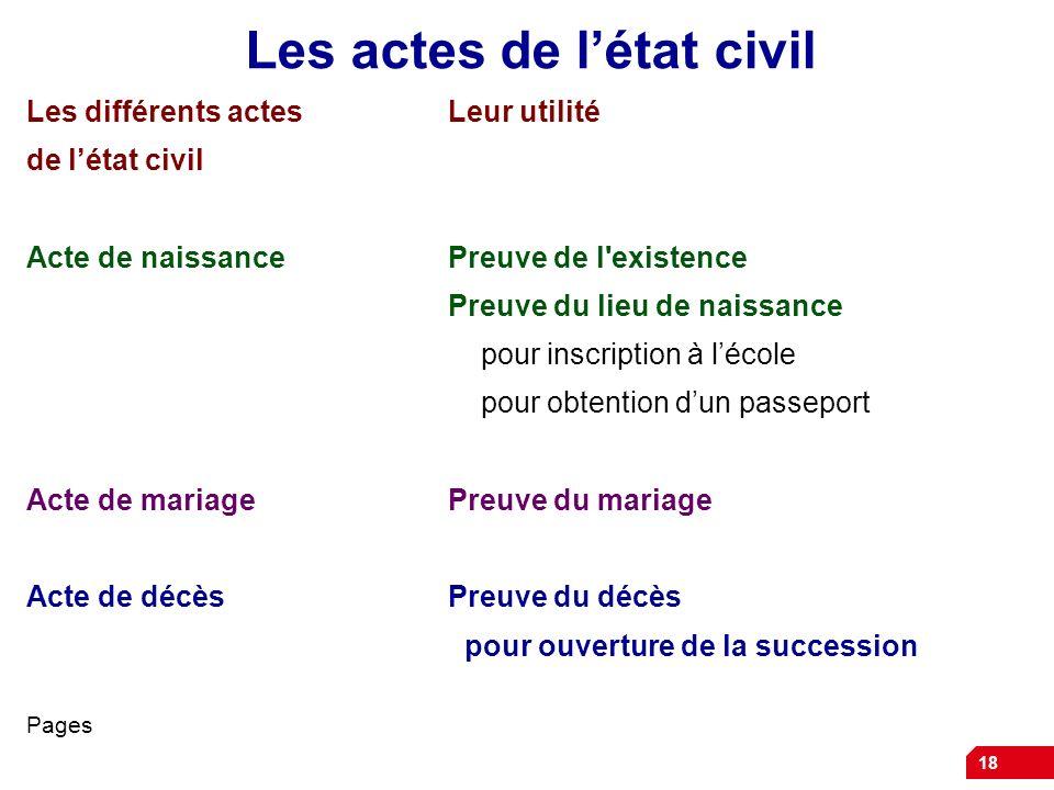 18 Les actes de létat civil Les différents actesLeur utilité de létat civil Acte de naissancePreuve de l'existence Preuve du lieu de naissance pour in