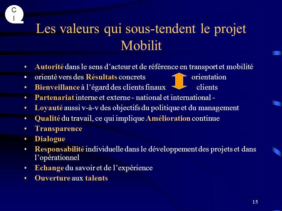 CICI 15 Les valeurs qui sous-tendent le projet Mobilit Autorité dans le sens dacteur et de référence en transport et mobilité orienté vers des Résulta