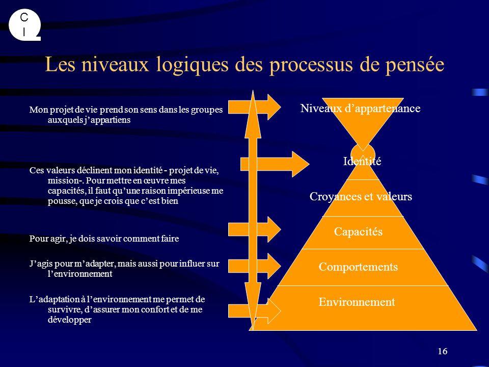 CICI 16 Les niveaux logiques des processus de pensée Mon projet de vie prend son sens dans les groupes auxquels jappartiens Ces valeurs déclinent mon