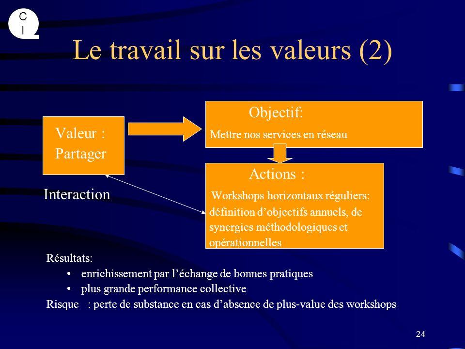 CICI 24 Le travail sur les valeurs (2) Objectif: Valeur : Mettre nos services en réseau Partager Actions : Interaction Workshops horizontaux réguliers