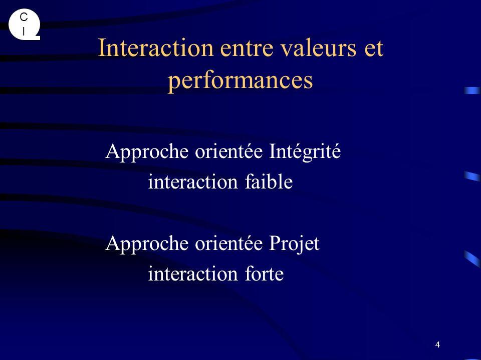 CICI 15 Les valeurs qui sous-tendent le projet Mobilit Autorité dans le sens dacteur et de référence en transport et mobilité orienté vers des Résultats concrets orientation Bienveillance à légard des clients finaux clients Partenariat interne et externe - national et international - Loyauté aussi v-à-v des objectifs du politique et du management Qualité du travail, ce qui implique Amélioration continue Transparence Dialogue Responsabilité individuelle dans le développement des projets et dans lopérationnel Echange du savoir et de lexpérience Ouverture aux talents