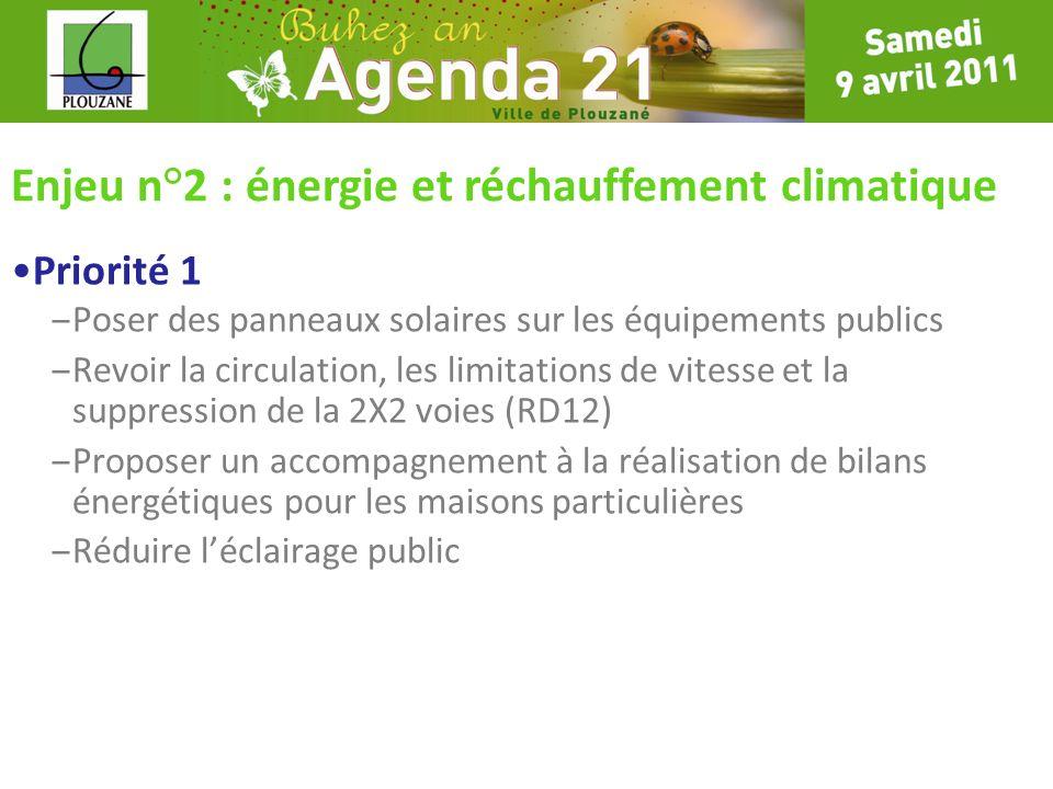 Enjeu n°2 : énergie et réchauffement climatique Priorité 1 – Poser des panneaux solaires sur les équipements publics – Revoir la circulation, les limi