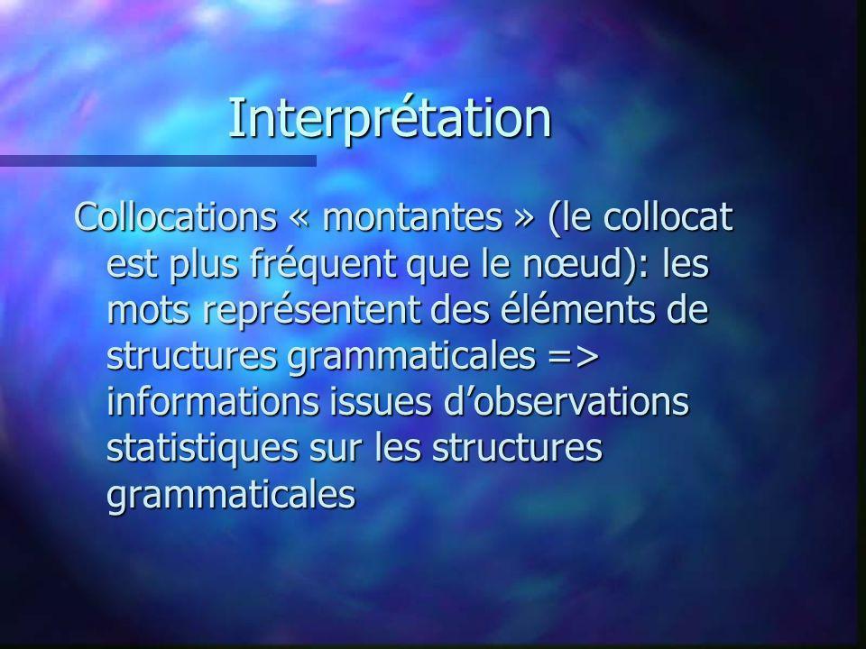Interprétation Collocations « montantes » (le collocat est plus fréquent que le nœud): les mots représentent des éléments de structures grammaticales => informations issues dobservations statistiques sur les structures grammaticales