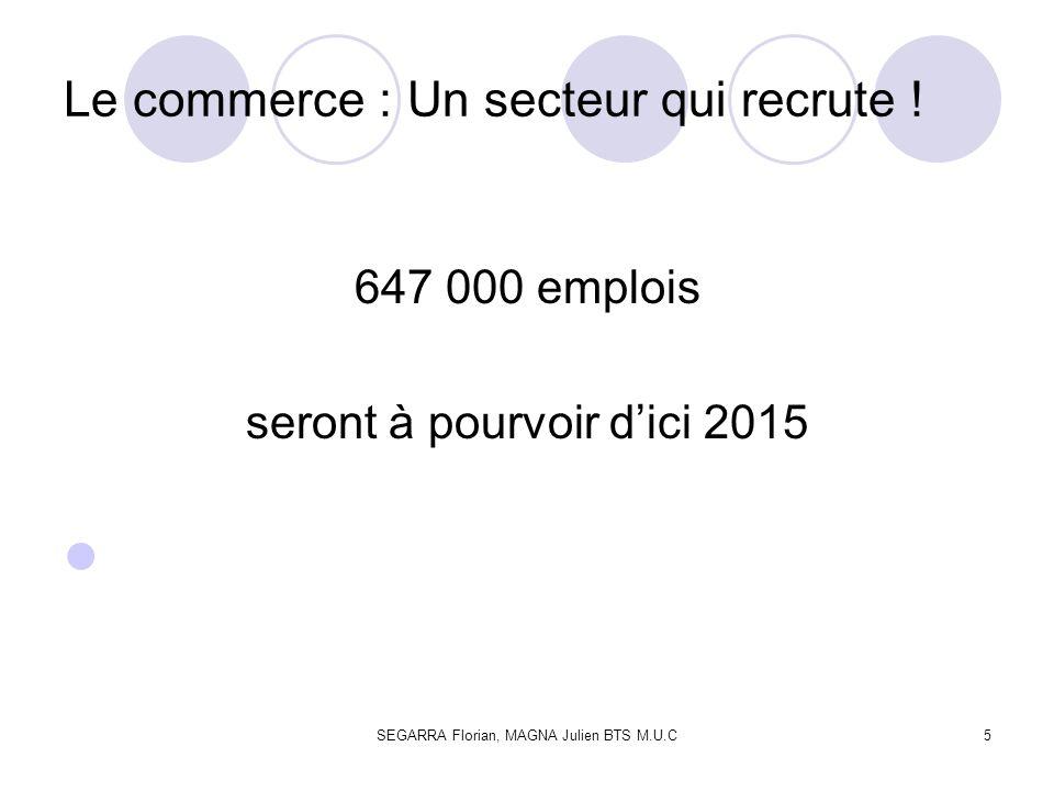 SEGARRA Florian, MAGNA Julien BTS M.U.C5 Le commerce : Un secteur qui recrute ! 647 000 emplois seront à pourvoir dici 2015
